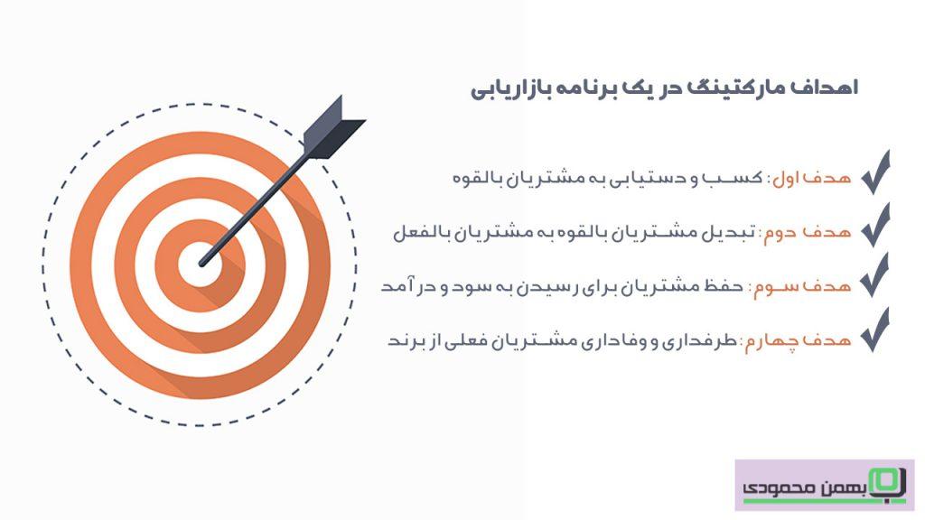 اهداف مارکتینگ در برنامه بازاریابی