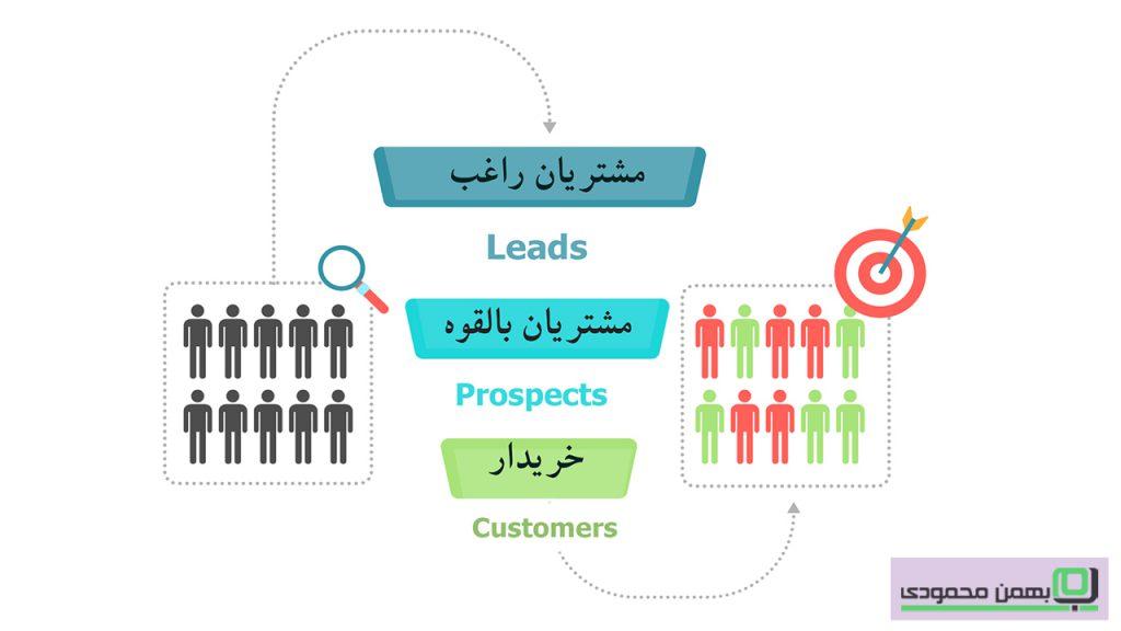 سه نوع مخاطب در مدل بازاریابی قیف فروش