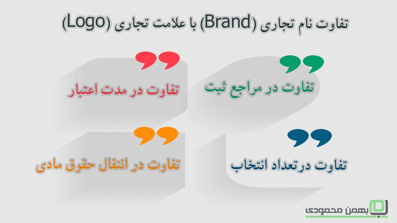 4 فاکتو تفاوت نام تجاری و علامت تجاری