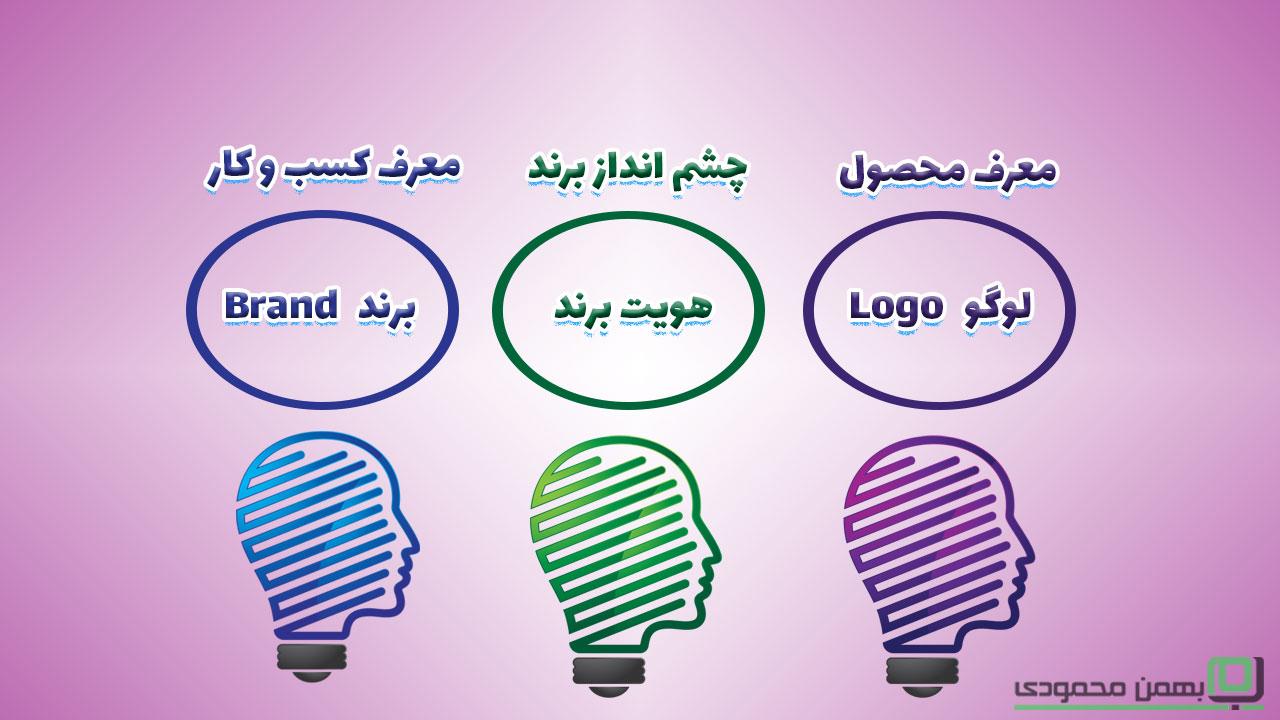 تفاوت لوگو و هویت برند و برند